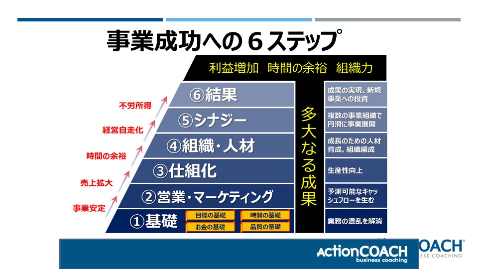 【経営戦略】事業成功の6STEP体験セミナー